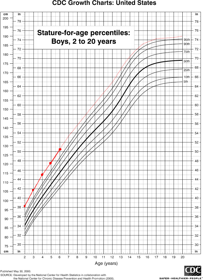 Jaryth's Growth Chart